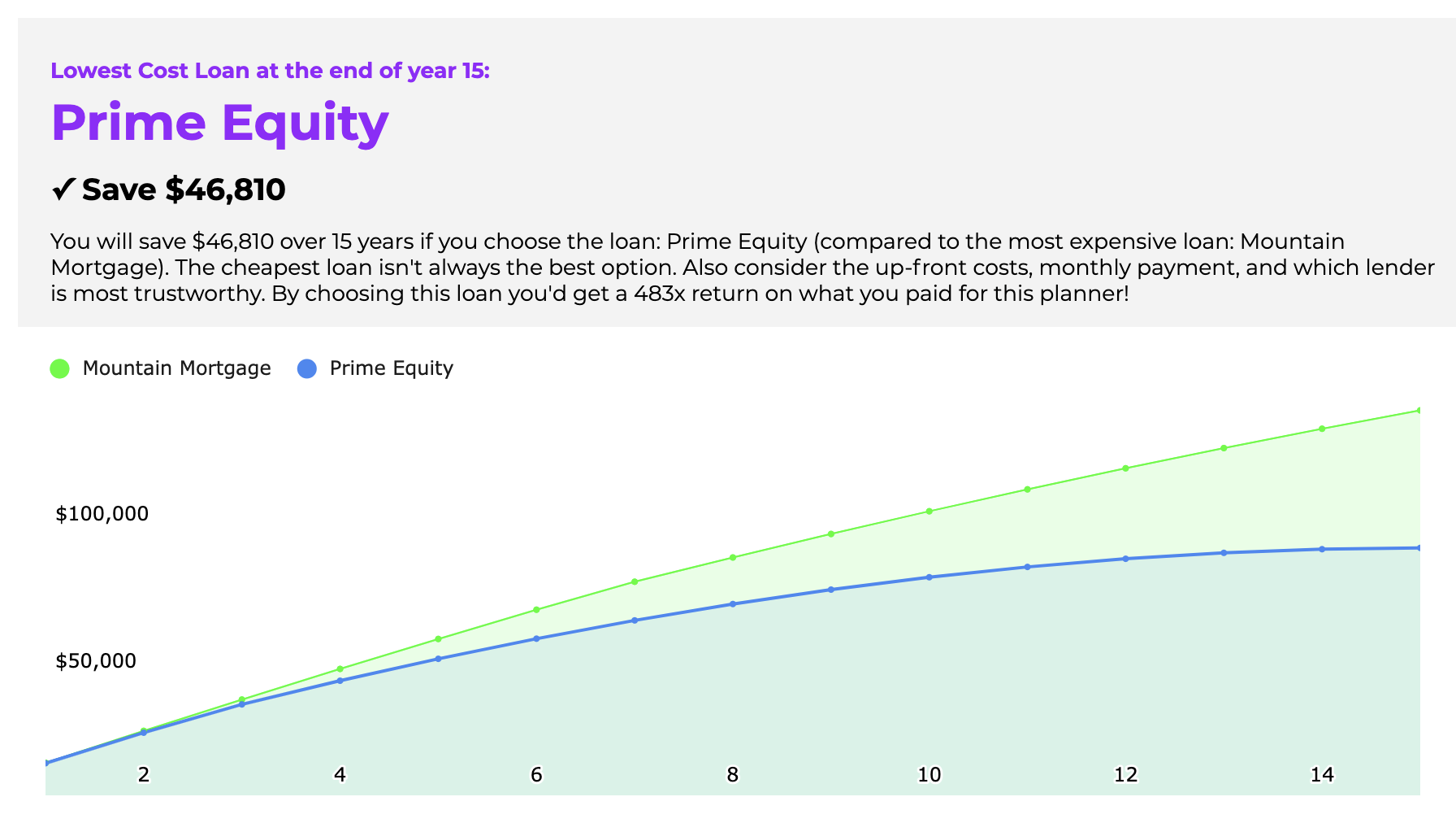 Preview of the Win The House You Love Planner application showing a lowest cost loan calculator