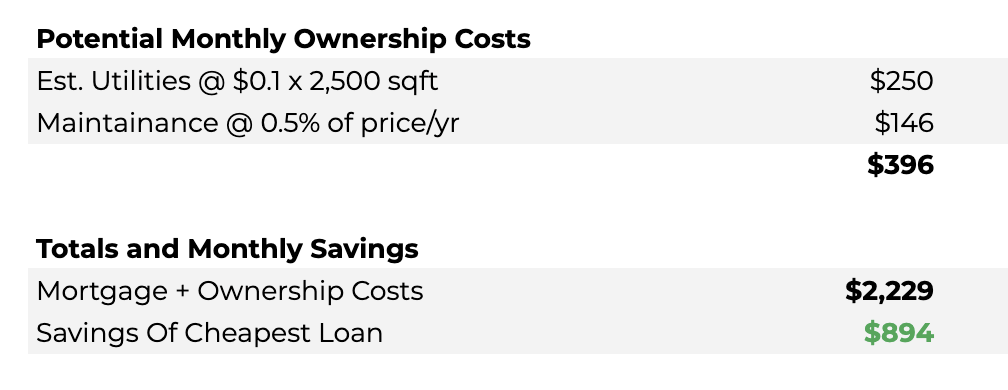Preview of the Win The House You Love Planner application showing monthly ownership costs