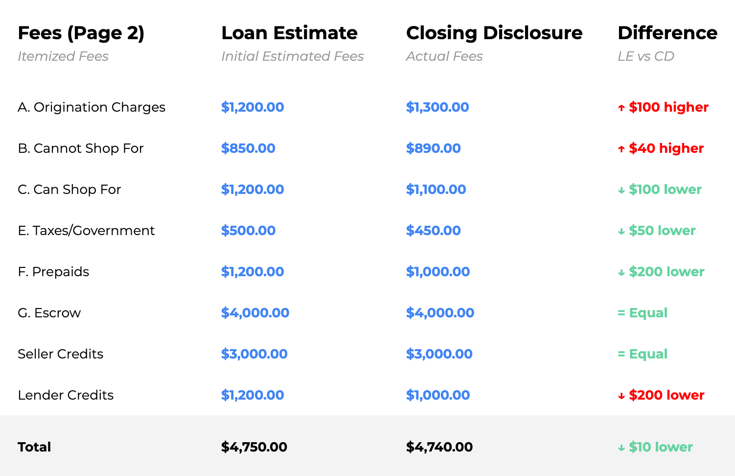 Preview of the Win The House You Love Planner application showing a Loan Estimate analyzer