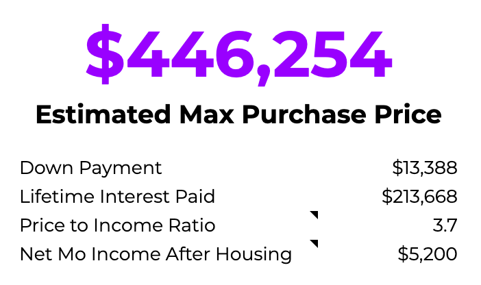 Preview of the Win The House You Love Planner application show a max purchase price calculator