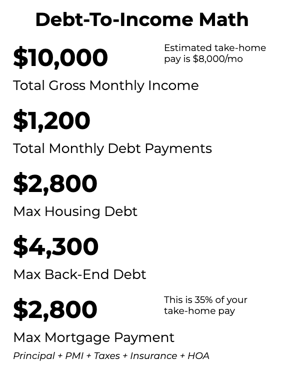 Preview of the Win The House You Love Planner application showing debt-to-income calculator