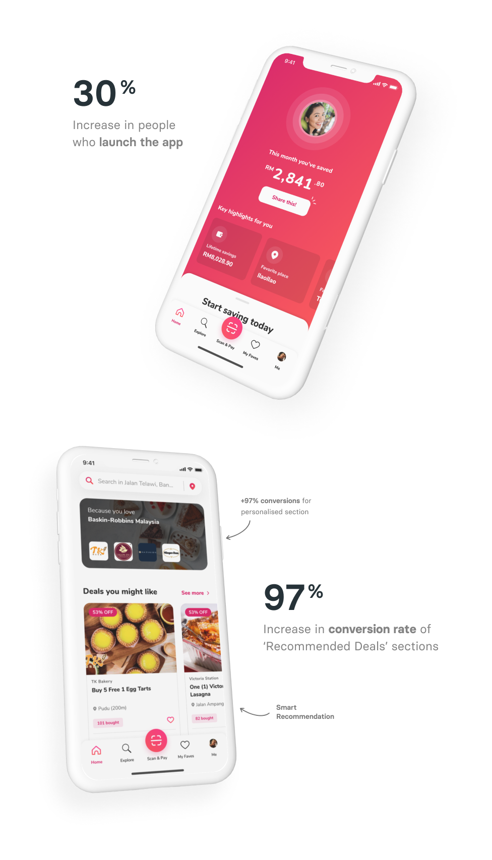 30% Increase in people who launch the app