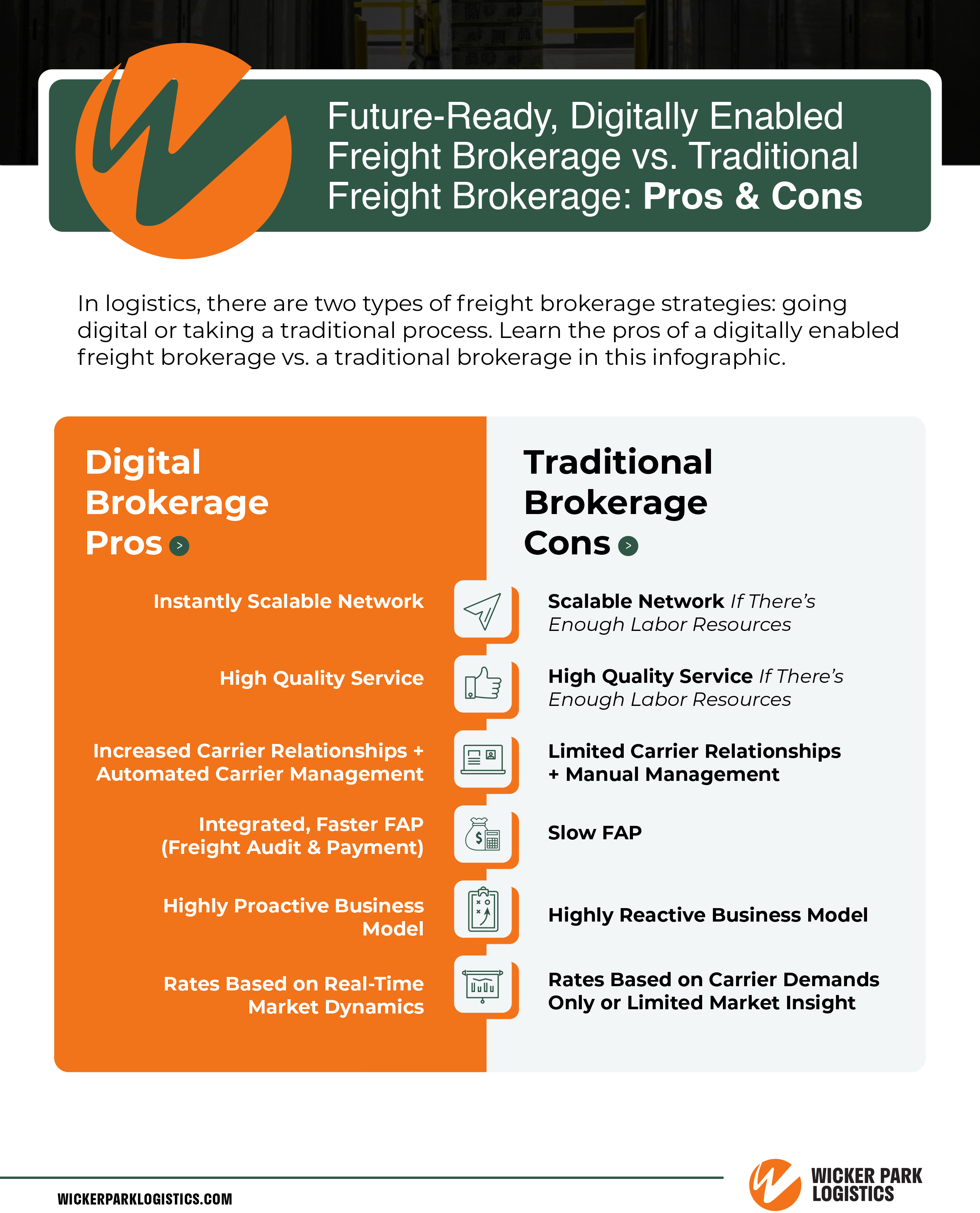 Digitally Enabled Freight Brokerage Vs. Traditional Freight Brokerage Infographic.