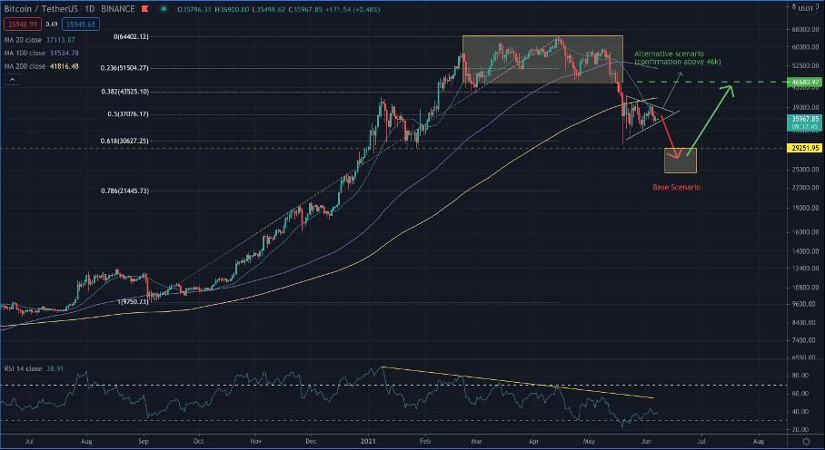 Le marché du bitcoin se trouve dans une année post halving  - 09/06/21