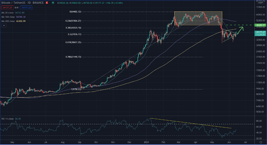 Le marché du Bitcoin en phase constructive - 16/06/21