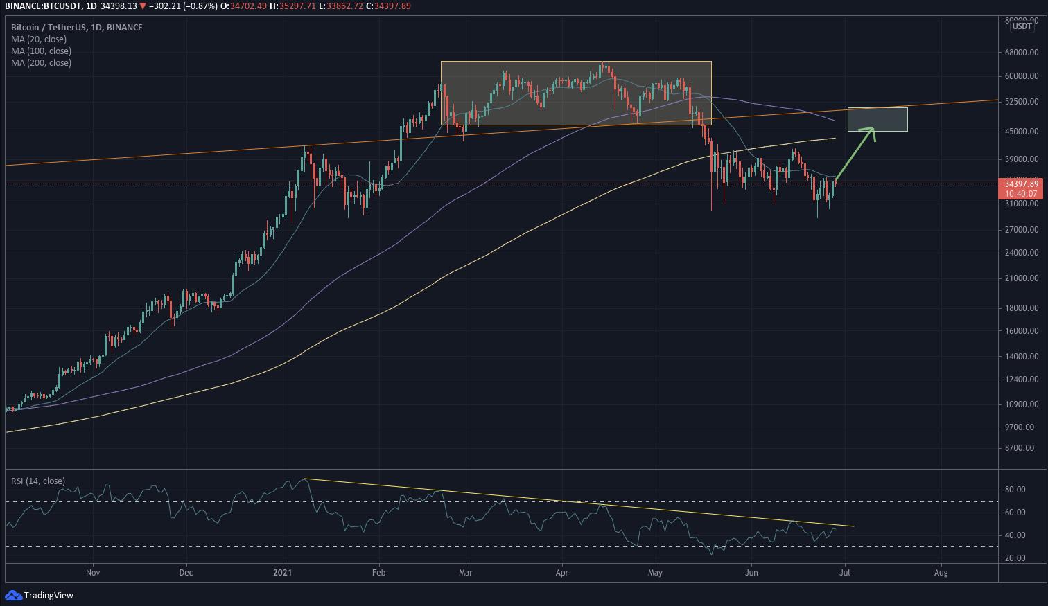 La marché du Bitcoin se relève doucement