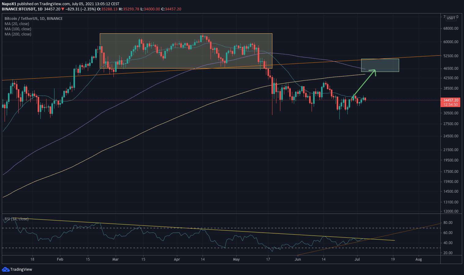 Le marché du Bitcoin se redresse enfin - 07/07/21