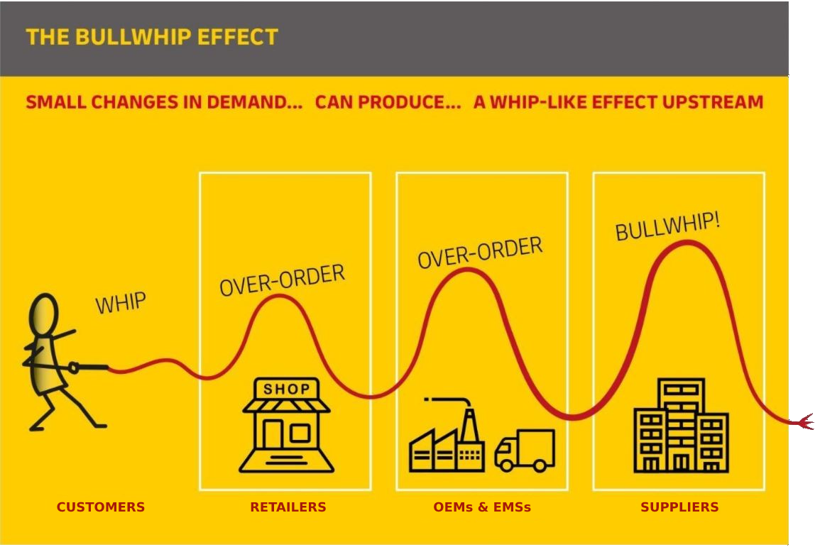Bullwhip origin graph from customers to suppliers