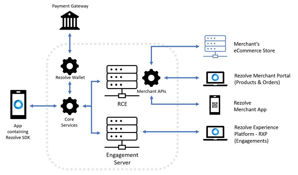 Rezolve system architecture
