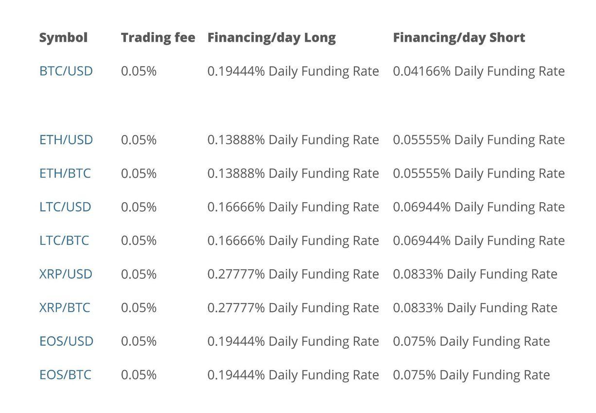 primexbt trading fees