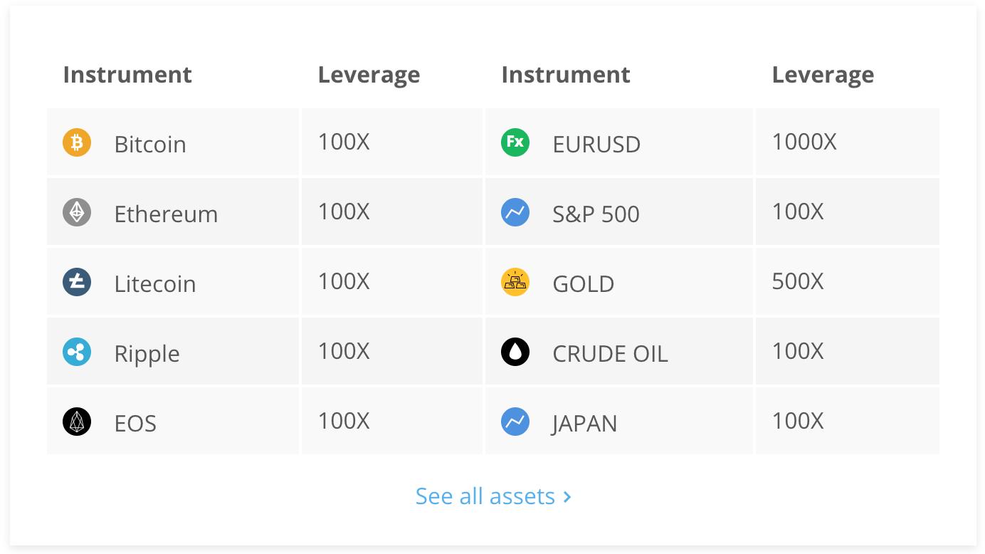 Primexbt Leverage trading