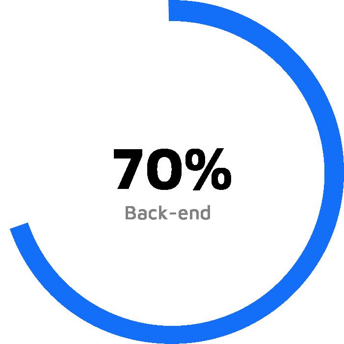Grafico a torta bianco con una porzione azzurra del 70%