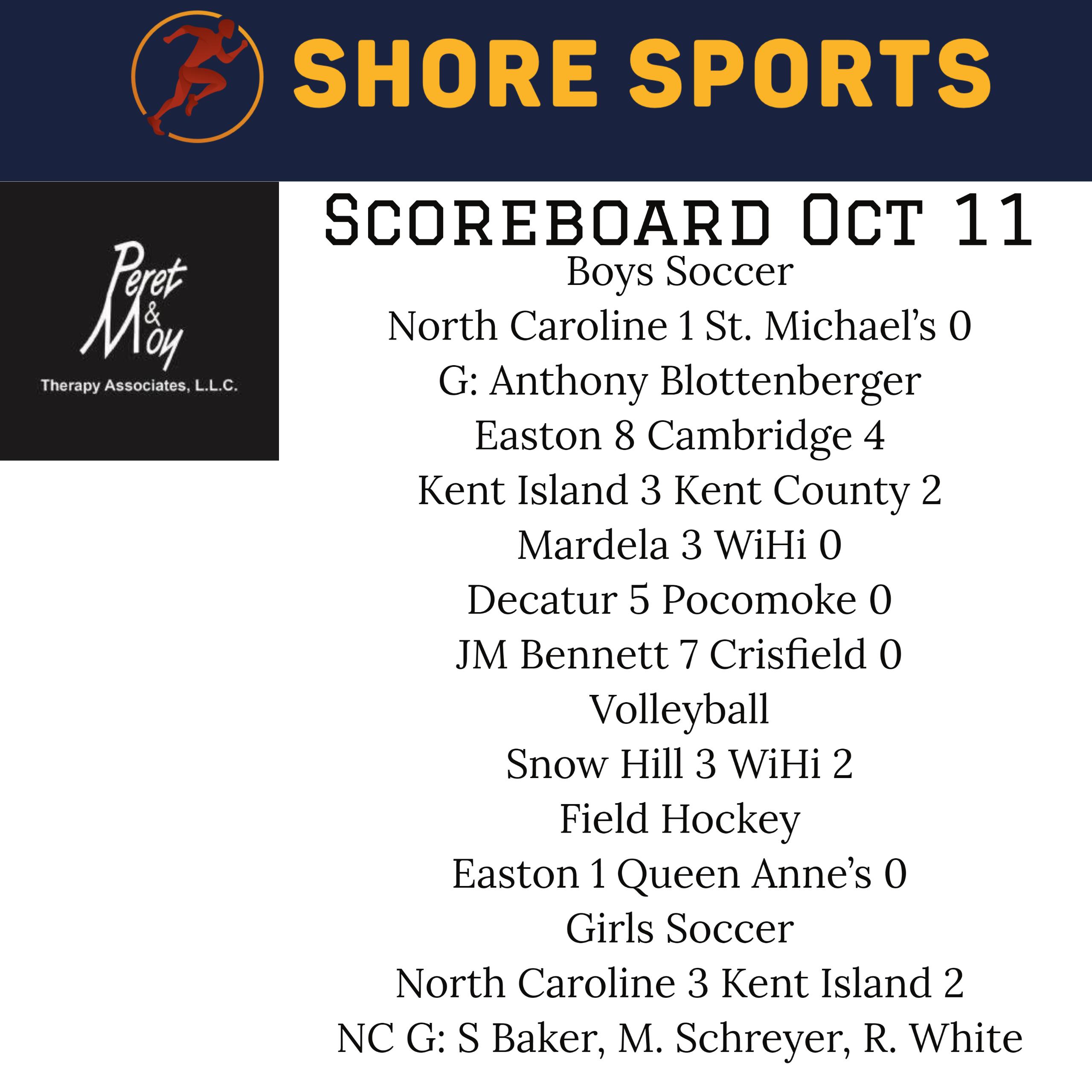 Scoreboard for Monday, October 11