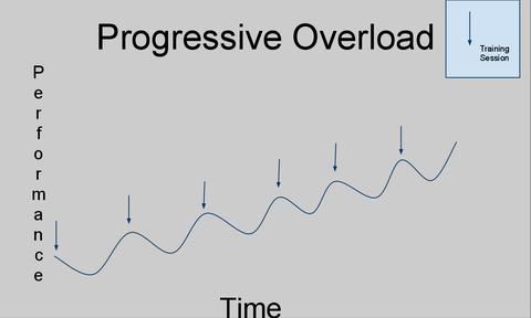 progressive-overload_large.png