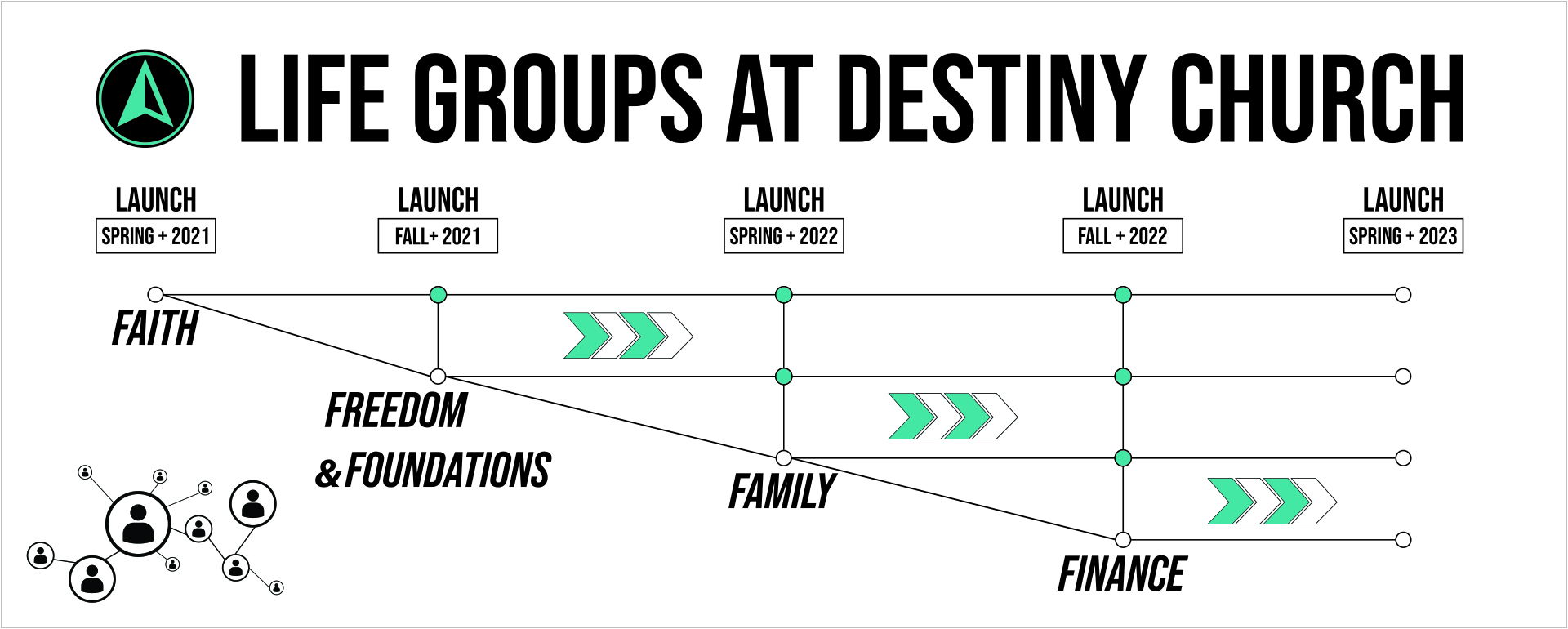 The timeline of Life Groups through the end of 2022.