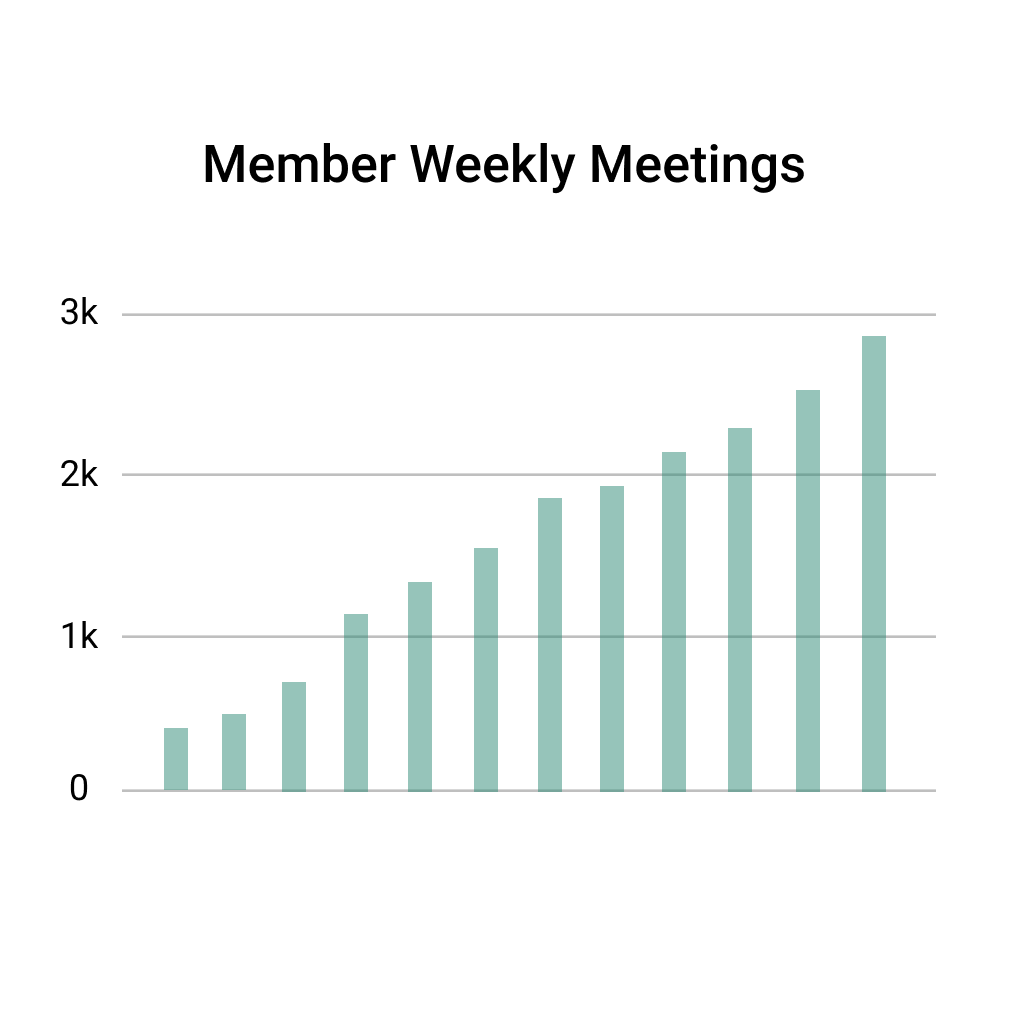 An image of a graph that signifies meeting frequency
