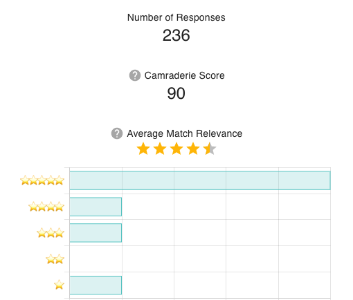 An example of Matcha's analytics and feedback view.
