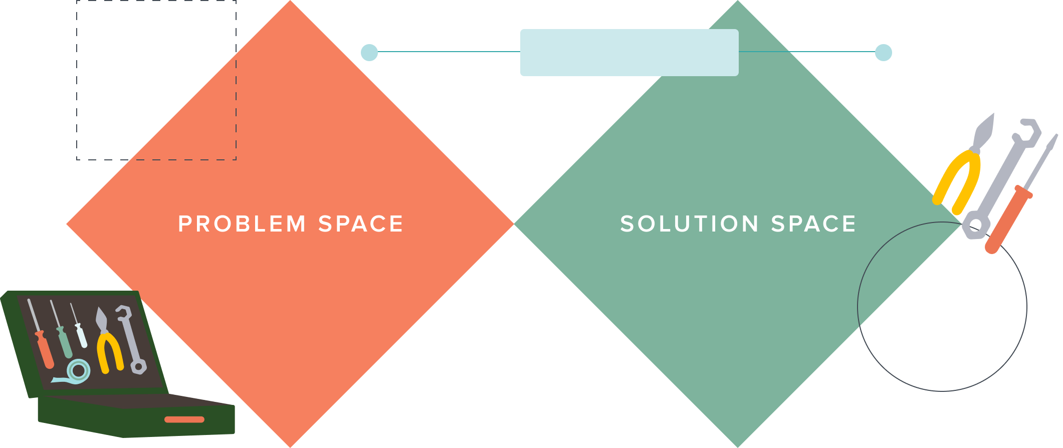 A graphic showing two diamonds, one with the title problem space and the other with the title solution space