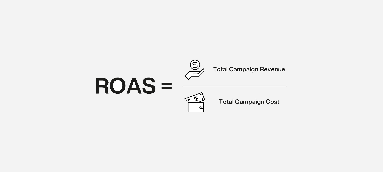 ROAS return on ad spend equation