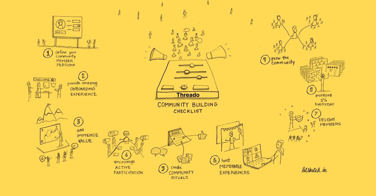 ☑� Community Building Simplified