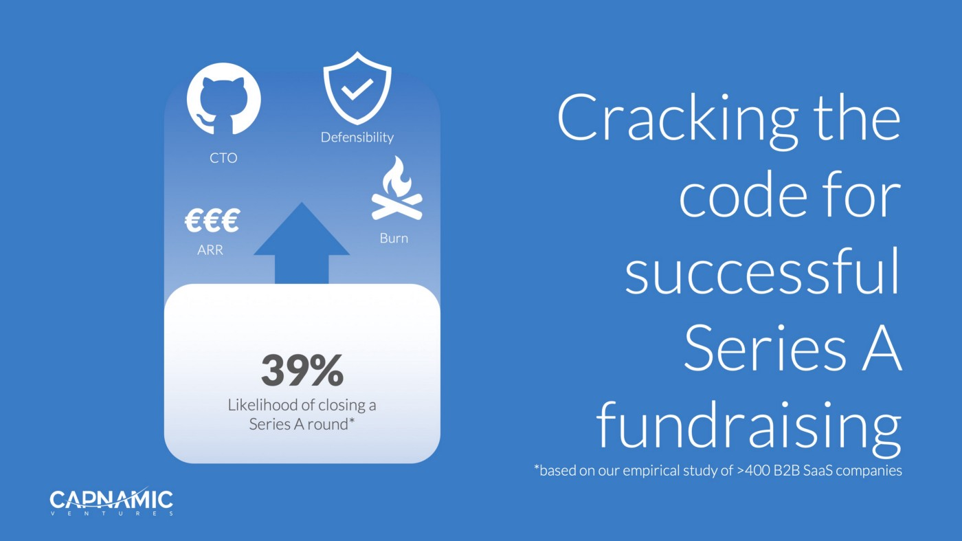 Cracking the code for successful Series A fundraising — empirical proof for B2B SaaS companies
