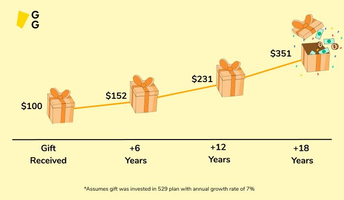 Monetary gift growth potential - Greatest Gift
