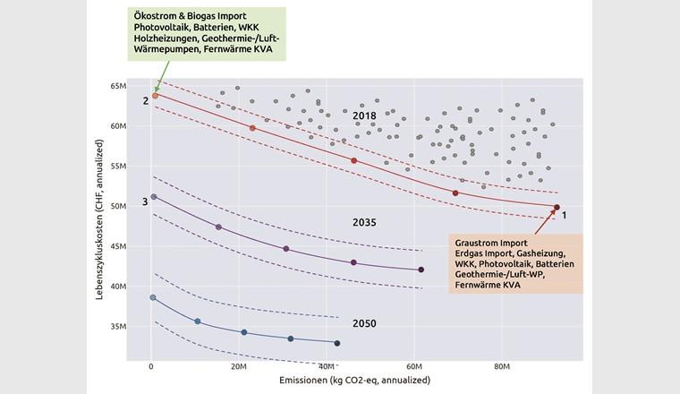 Fig. 2 Pareto-Fronten (ausgezogene Linien) der Stadt Chur für die Jahre 2018, 2035 und 2050. Die gestrichelten Linien zeigen die zunehmenden Unsicherheiten bei der Berechnung der optimalen Lösungen. Die grauen Punkte zeigen den Lösungsraum aller nicht optimalen Lösungen für 2018. Der Pareto-Punkt 1 repräsentiert die kostenoptimale Lösung (Technologiemix) für 2018. Der Pareto-Punkt 2 zeigt die optimale Lösung mit minimalen CO2- Emissionen. Interessant ist, dass im Jahr 2035 die optimale Lösung mit minimalen CO2-Emissionen (Pareto-Punkt 3) mit ähnlichen Kosten wie die kostenoptimale Lösung 2018 (Pareto-Punkt 1) erreicht werden kann. Die Stadt wäre in der Lage, ihre Energieversorgung in den nächsten 15 Jahren kostenneutral (nicht investitionsneutral) umzubauen, um das Ziel Netto-Null-CO2-Emissionen zu erreichen. Zu diesem interessanten Ergebnis führte vor allem die Steigerung der Gebäude-effizienz (Energiebedarfsreduktion) und Senkung von Technologiekosten.