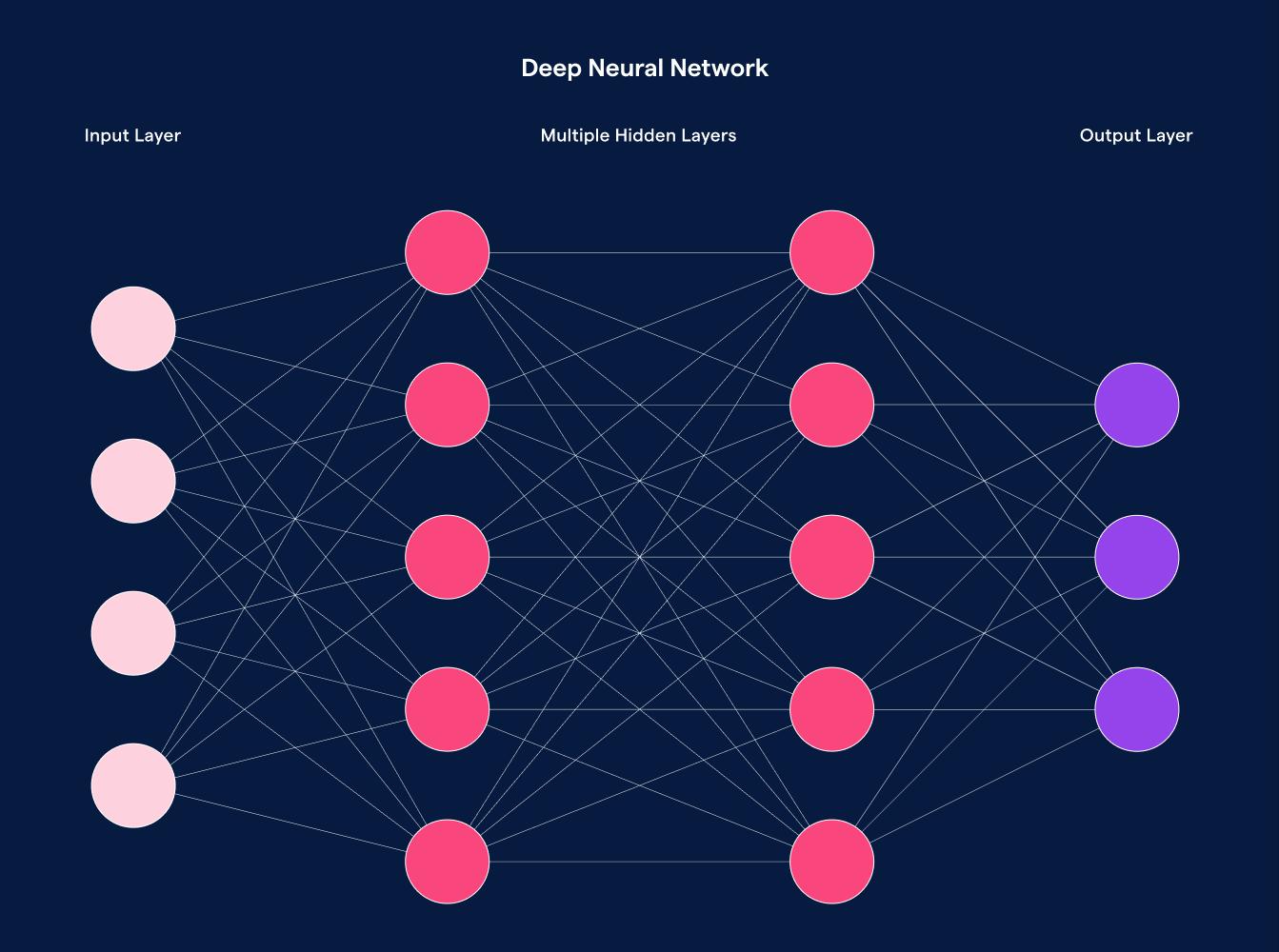 Nodes in a neural network.