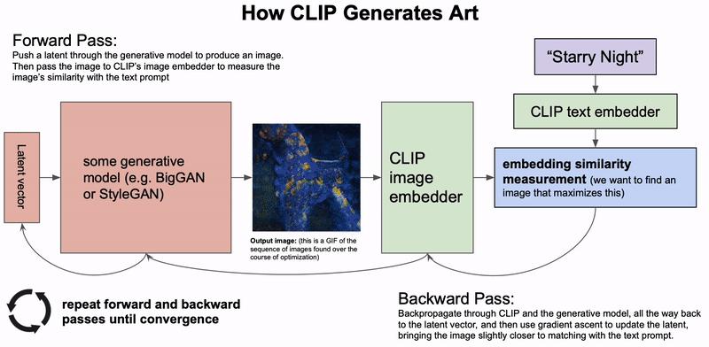 How CLIP generates art