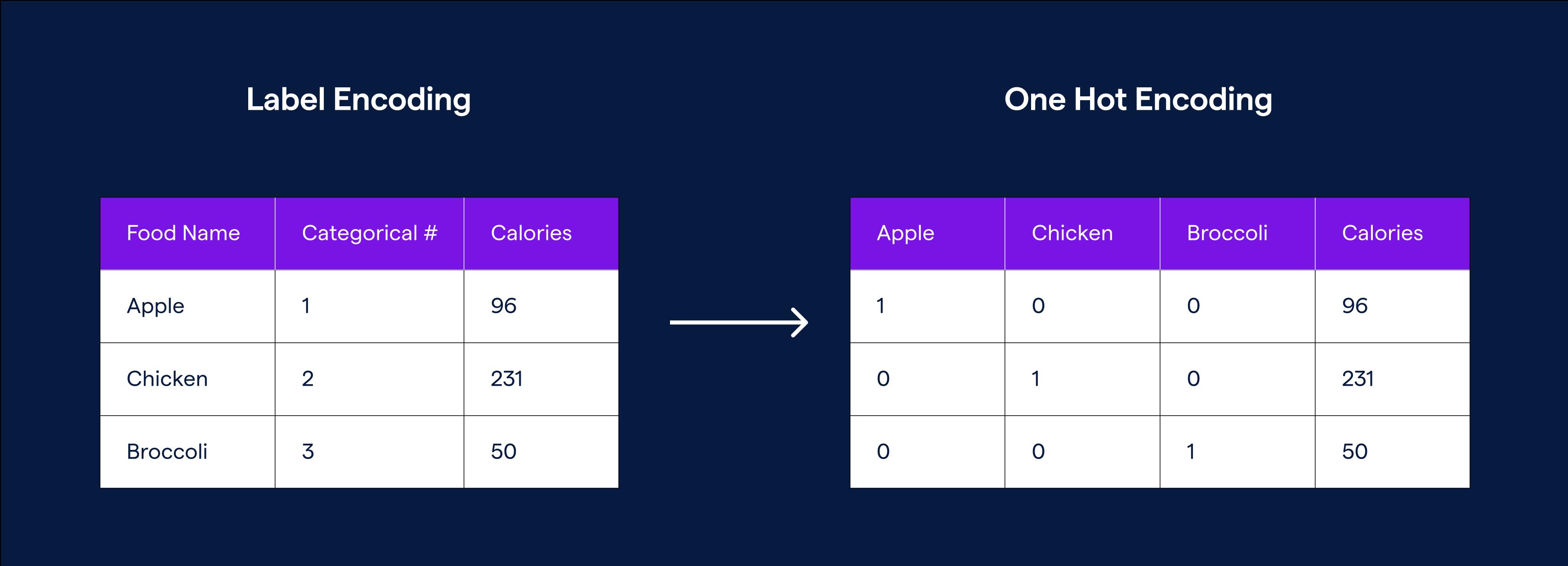 a matrix of label encoding columns transformed into one hot encoding columns