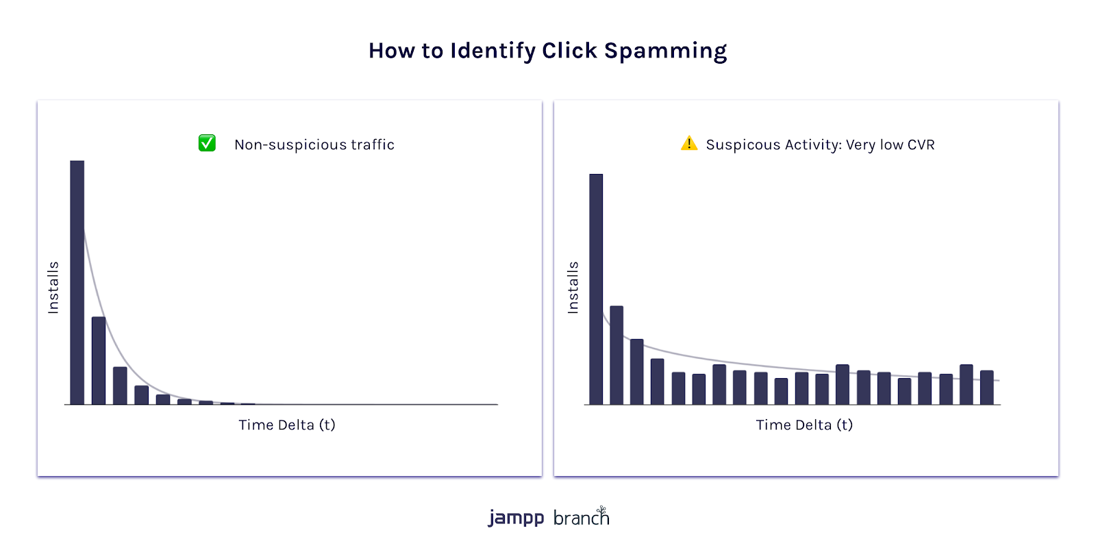 Charts on how to identify click spamming