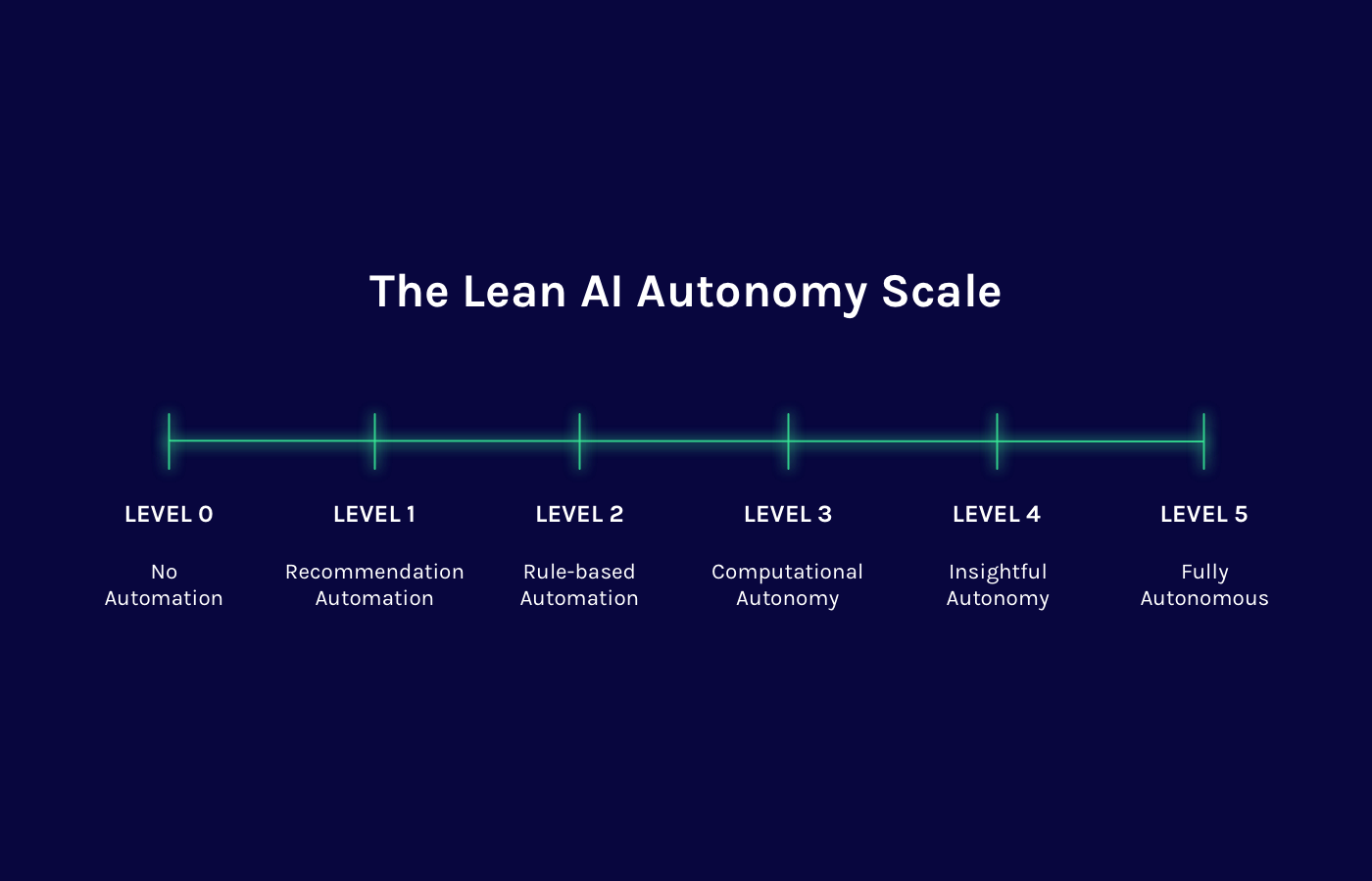 the lean autonomy scale