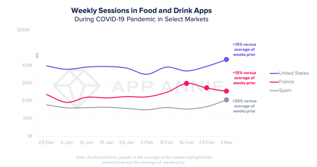 chart on the increase in food delivery app sessions amidst the COVID-19 outbreak