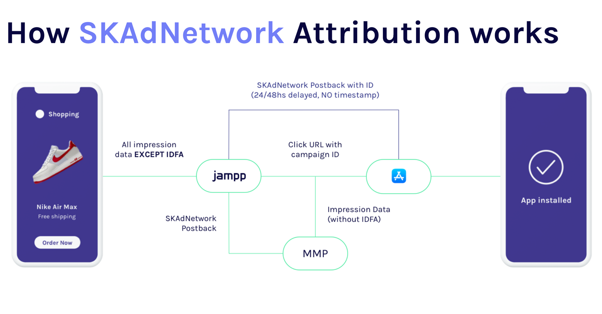 How SKAdNetwork attribution works