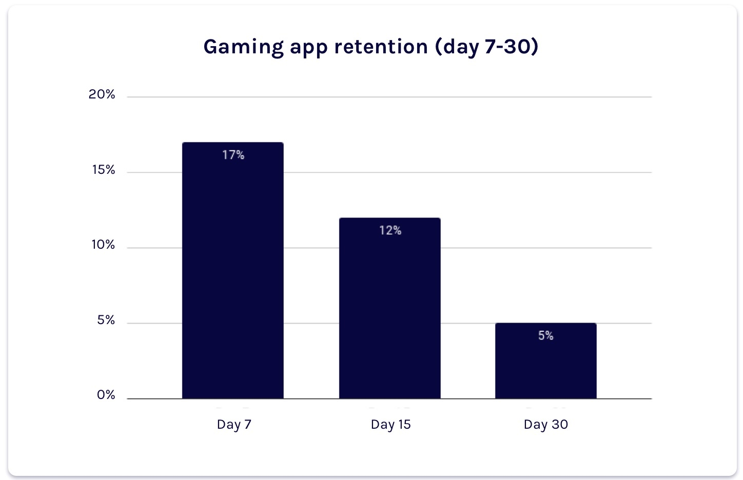 gaming app retention day 7, day 15 & day 30