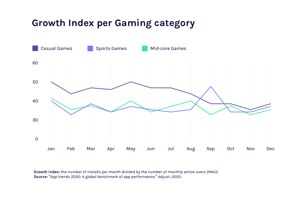 growth index per mobile game category