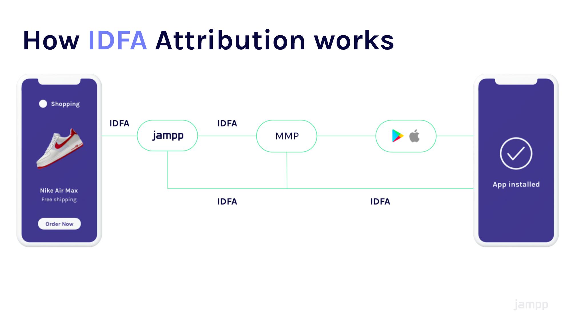 How IDFA Attribution works