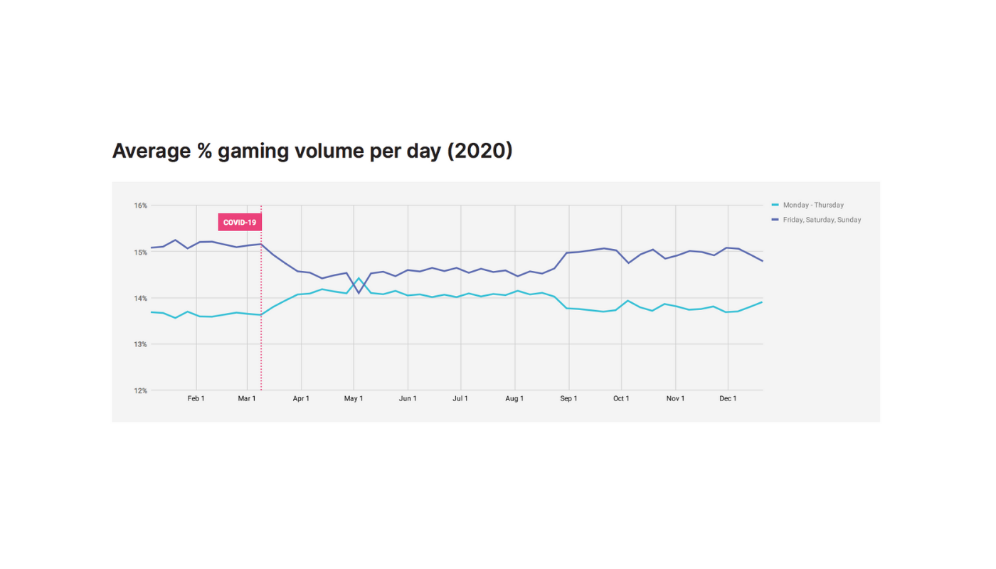 Unity Gaming volume per day after COVID-19