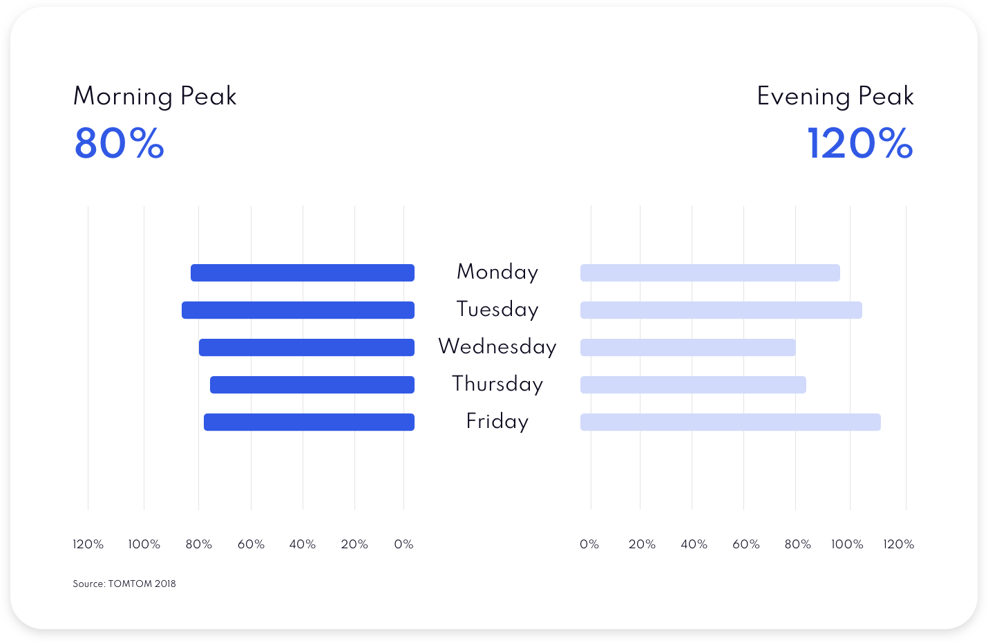 Statistics for traffic congestion during the week