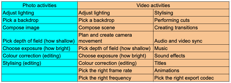 Comparison Between Photo and Video Activites