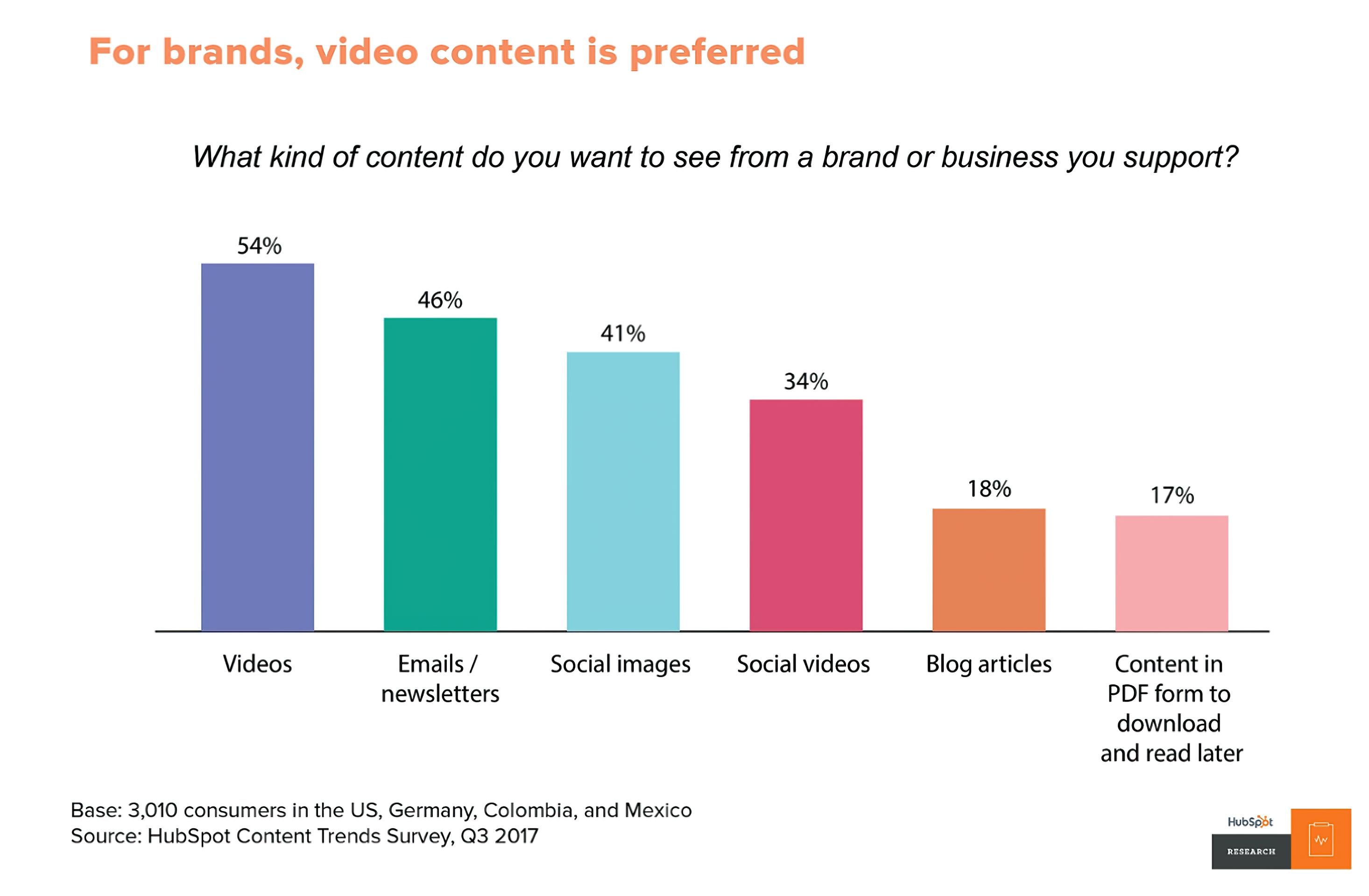 People Prefer Video