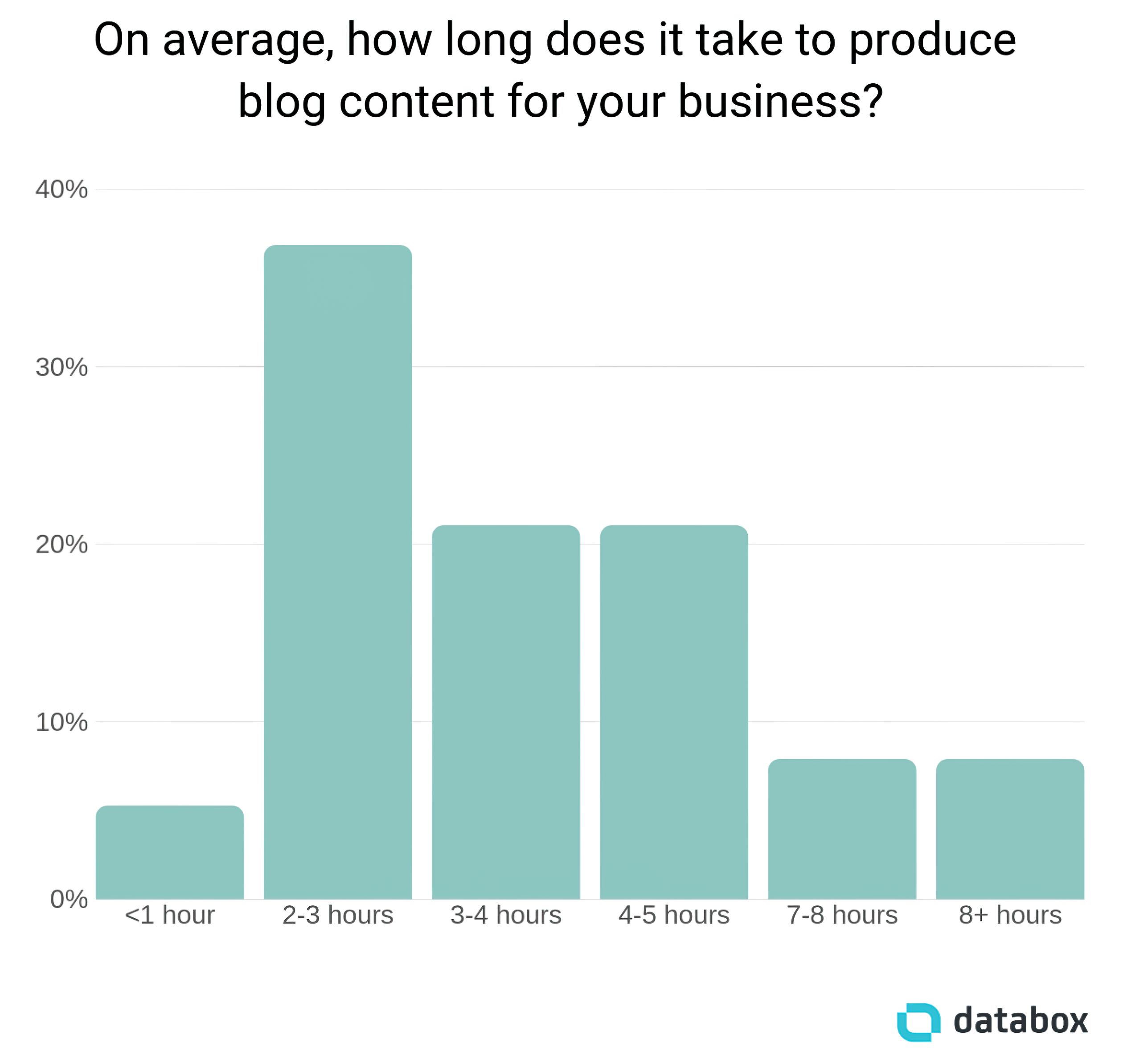 Time Needed To Produce Blog Content