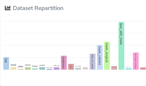 dataset repartition faces.png