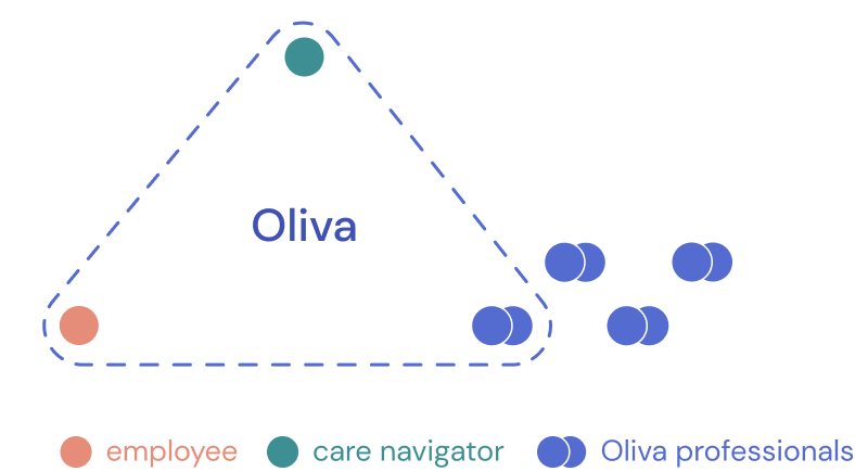 Oliva matching diagram showing the relationship between managers, employees and Oliva's care navigator
