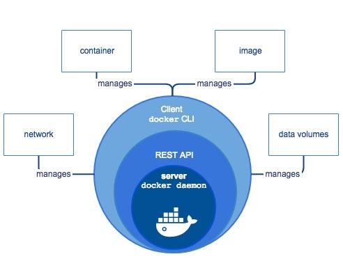 Docker overview