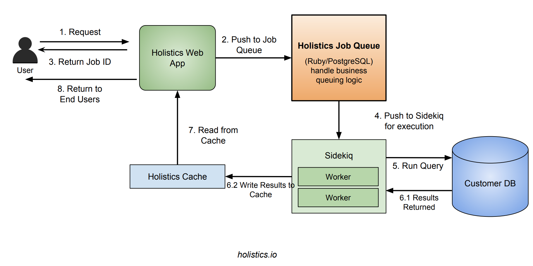 How we built a multi-tenant job queuing system with PostgreSQL and Ruby