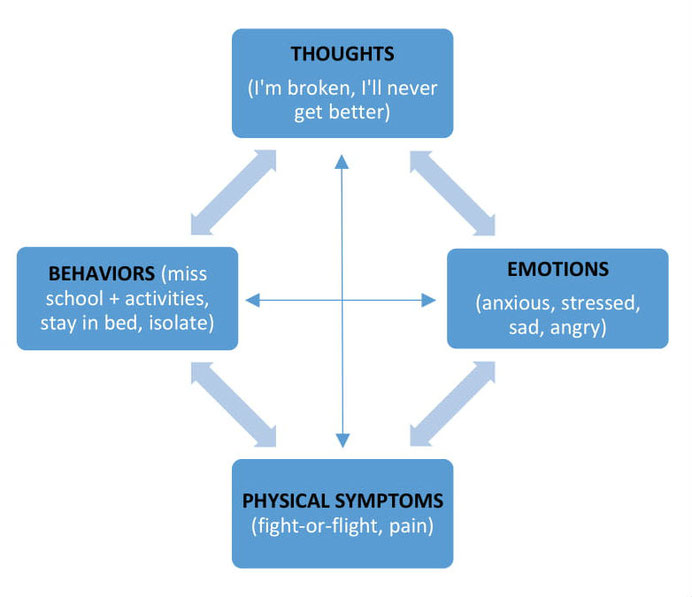 Cognitive Behavioral Therapy cycle