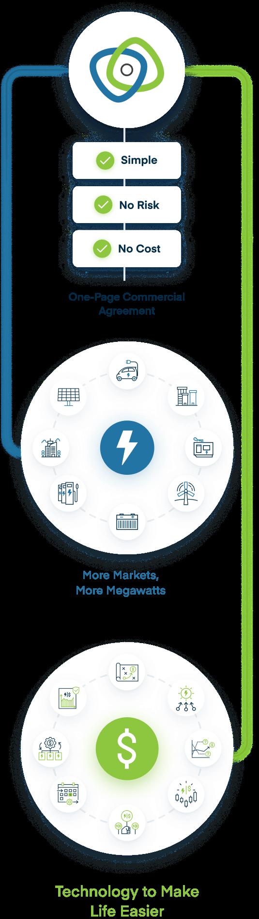 Voltus - Better Energy, More Cash