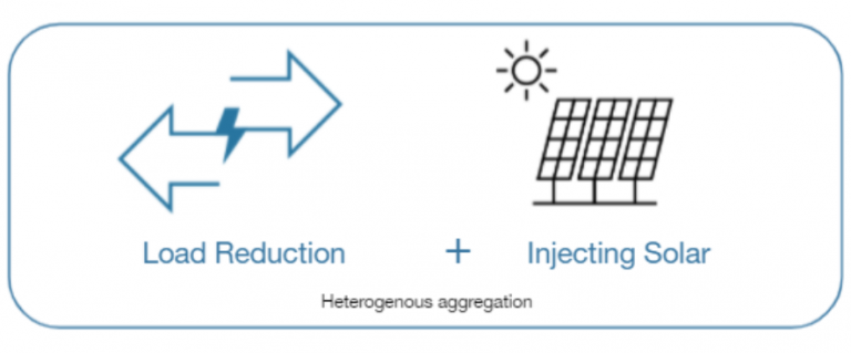 Heterogenous Aggregation: Load Reduction + Injecting Solar