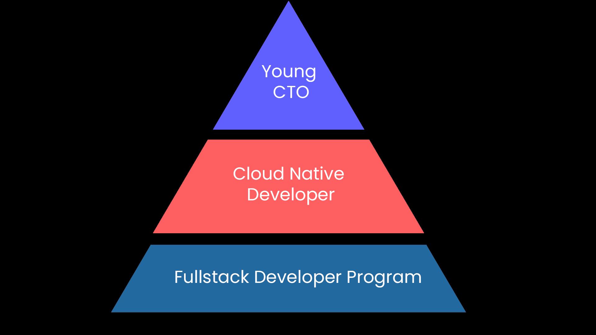 career-pyramid fullstack developer